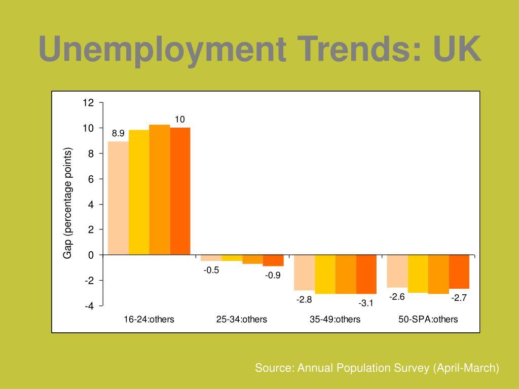 Unemployment Trends: UK