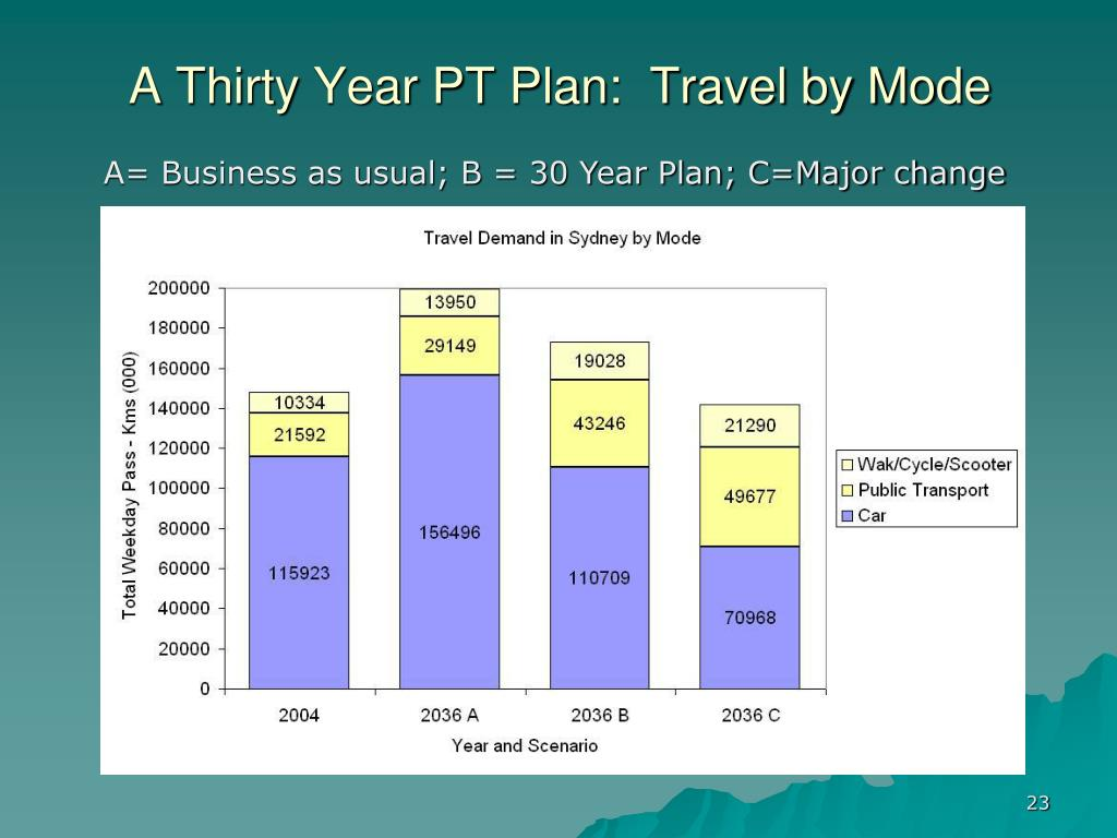 A Thirty Year PT Plan:  Travel by Mode