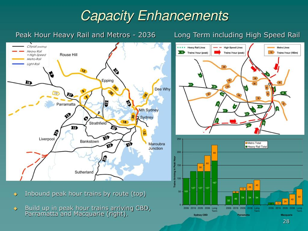 Capacity Enhancements