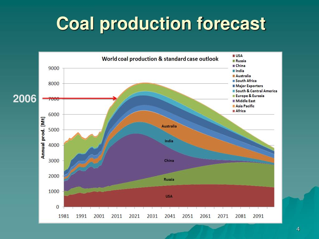 Coal production forecast