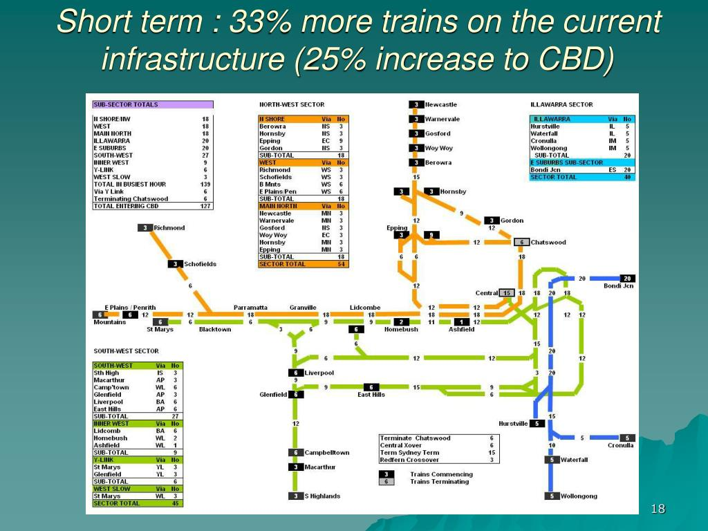 Short term : 33% more trains on the current infrastructure (25% increase to CBD)