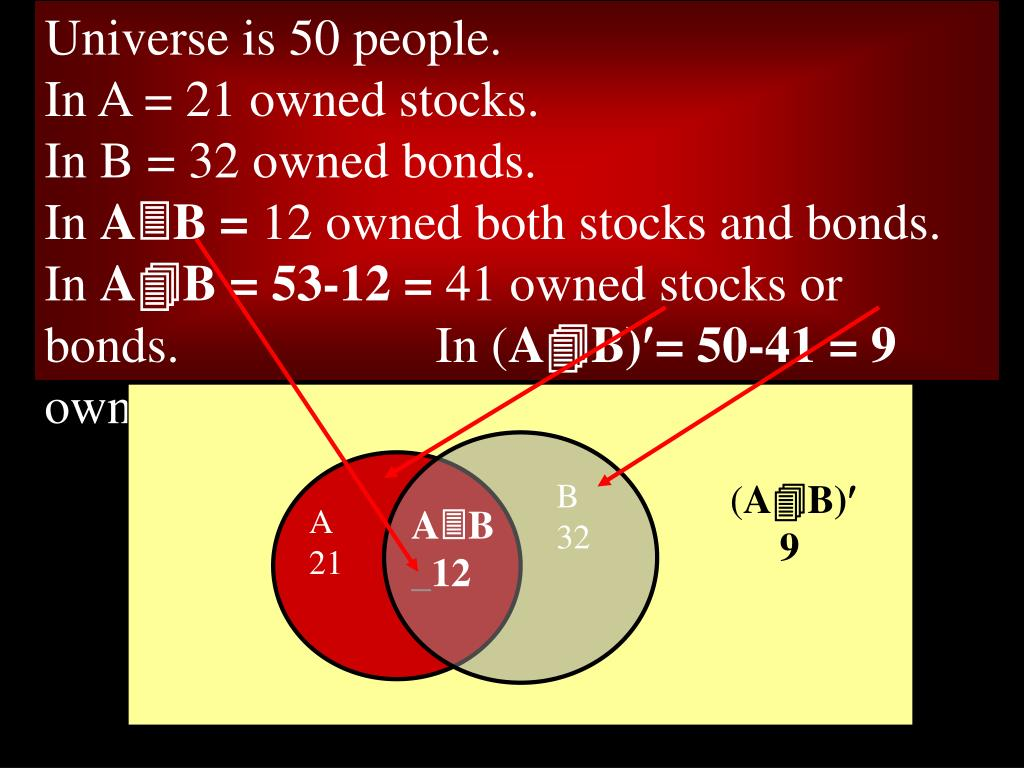 Universe is 50 people.                                         In A = 21 owned stocks.                                       In B = 32 owned bonds.                                 In