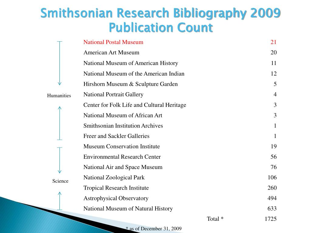 Smithsonian Research Bibliography 2009 Publication Count