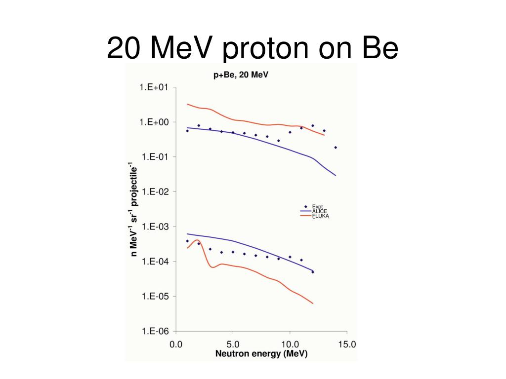20 MeV proton on Be