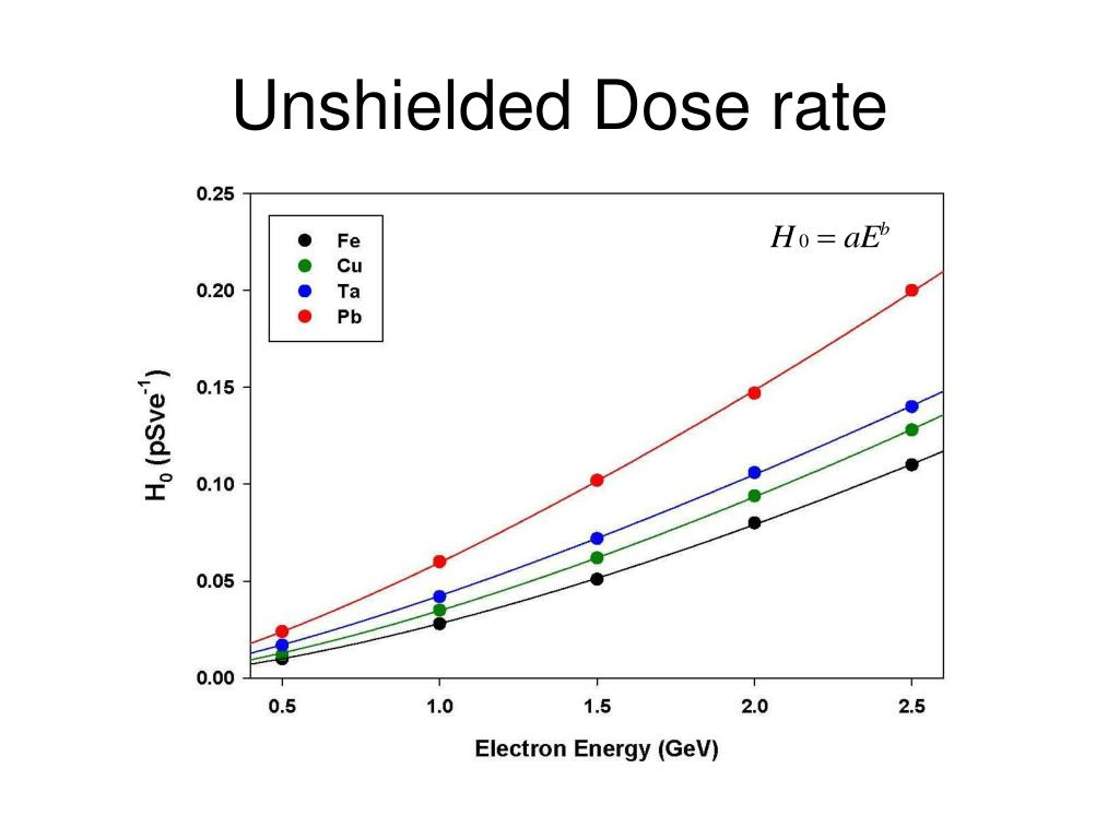 Unshielded Dose rate