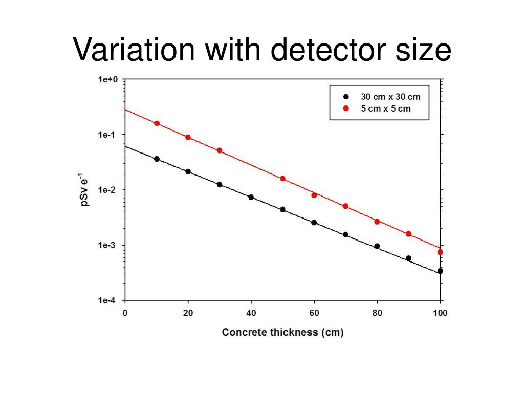 Variation with detector size