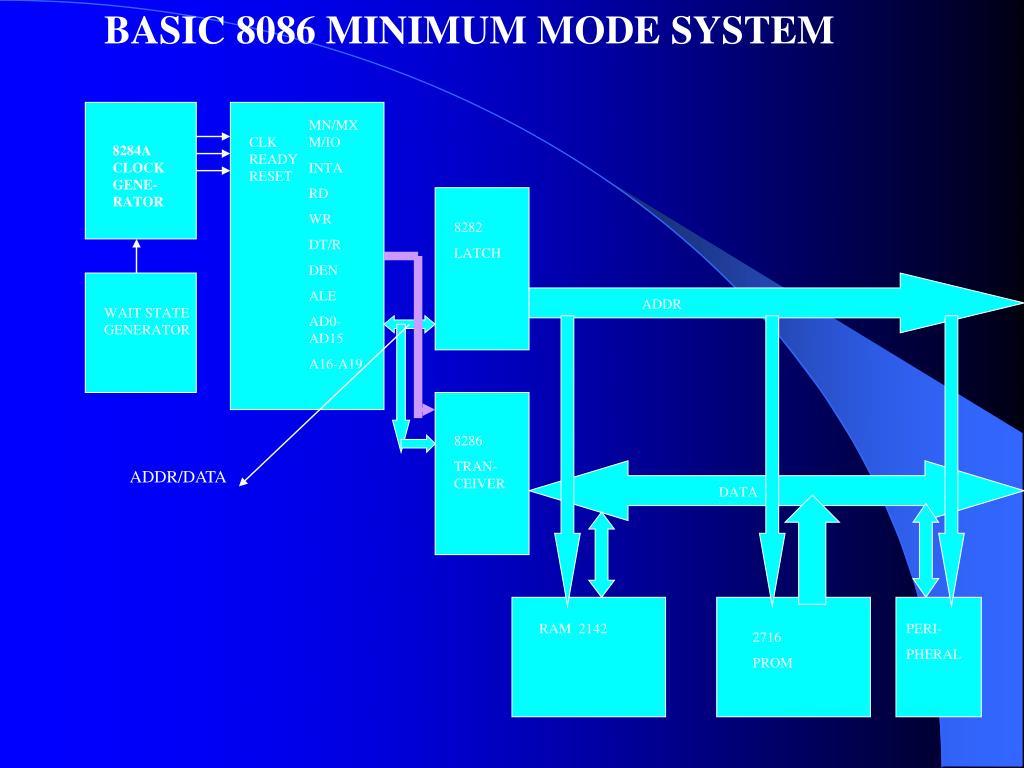 BASIC 8086 MINIMUM MODE SYSTEM