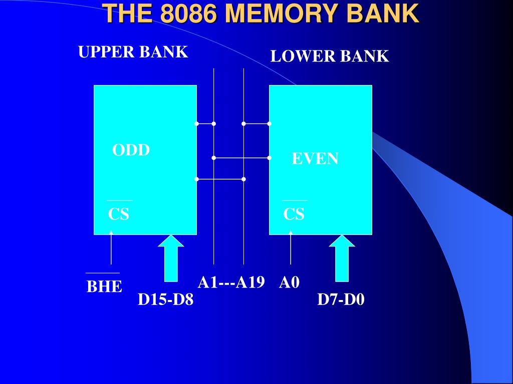 THE 8086 MEMORY BANK