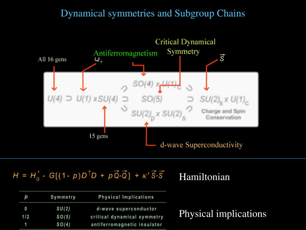 Dynamical symmetries and Subgroup Chains