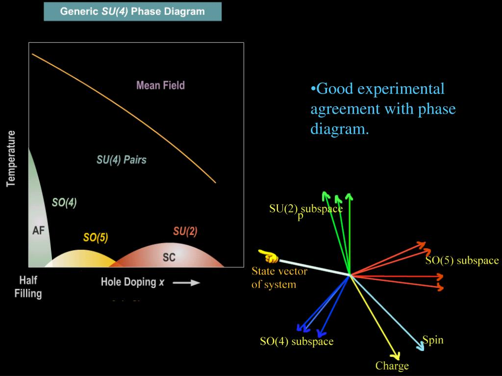 Good experimental agreement with phase diagram.