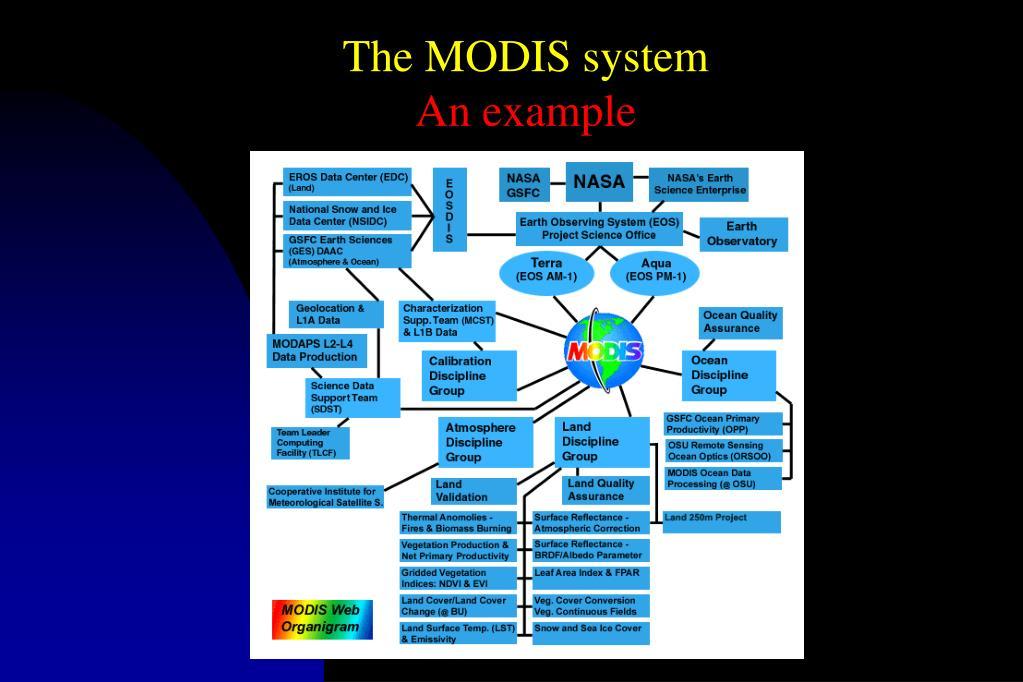 The MODIS system