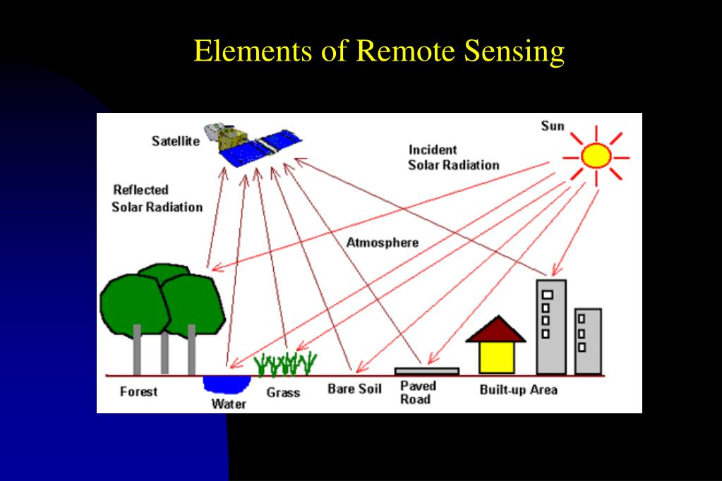 Elements of Remote Sensing