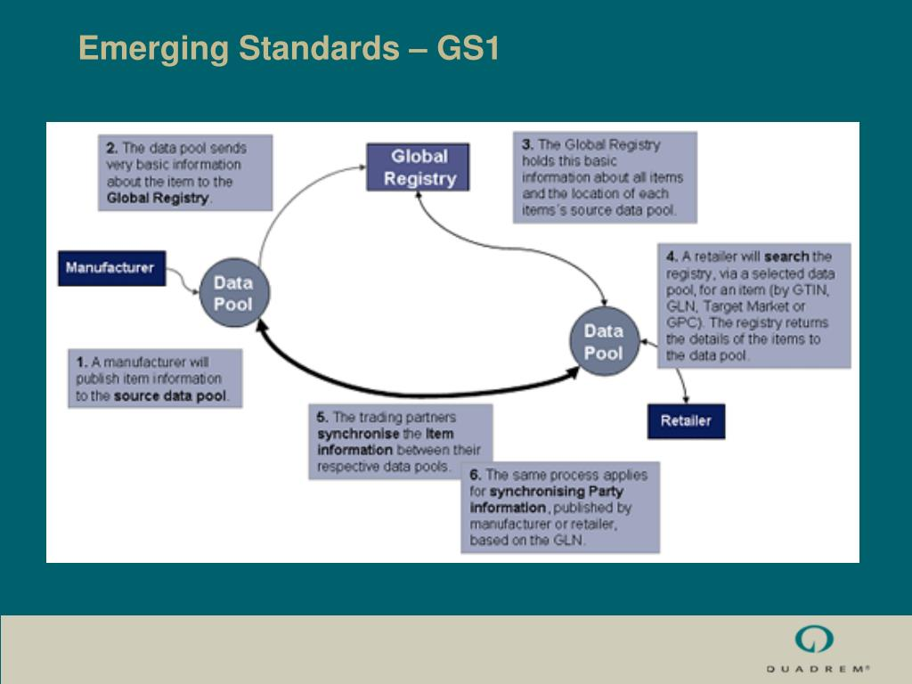 Emerging Standards – GS1