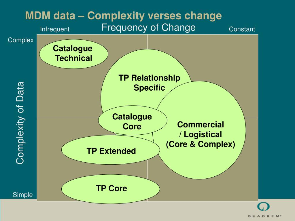 MDM data – Complexity verses change