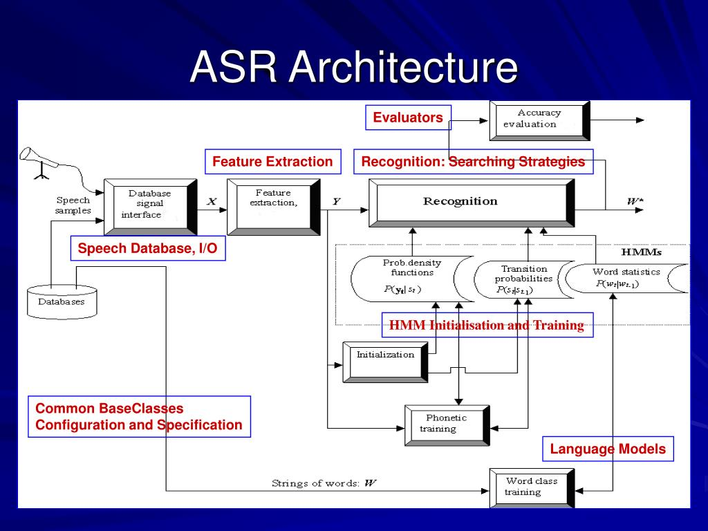 ASR Architecture