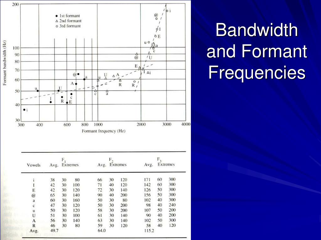 Bandwidth and Formant Frequencies