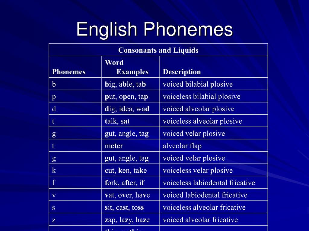 English Phonemes