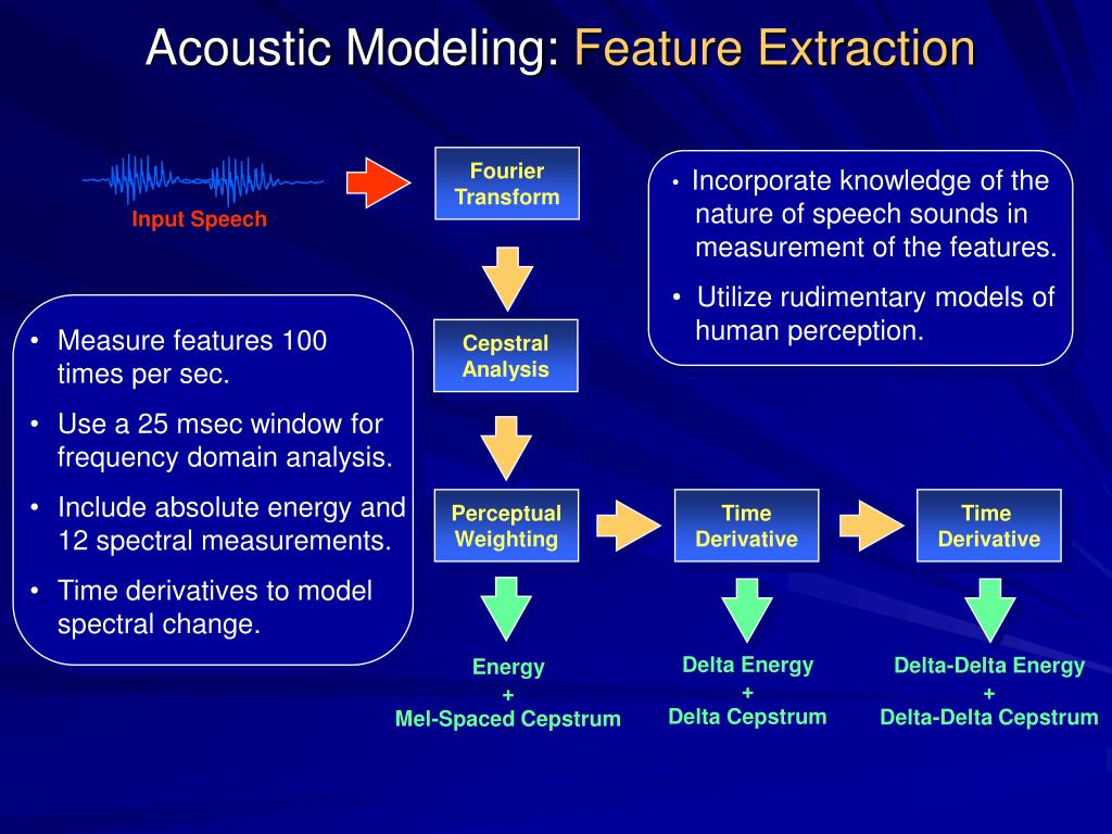 Acoustic Modeling: