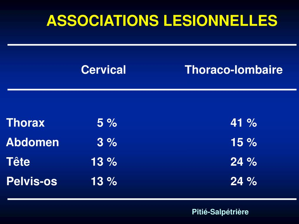 ASSOCIATIONS LESIONNELLES