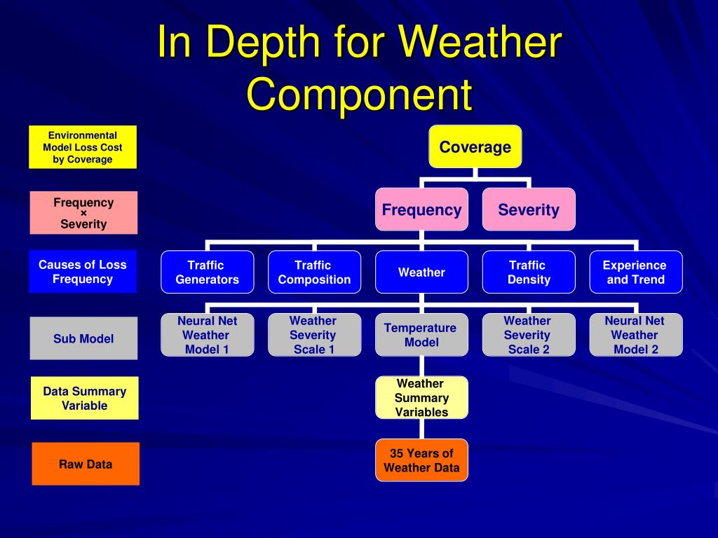 In Depth for Weather Component