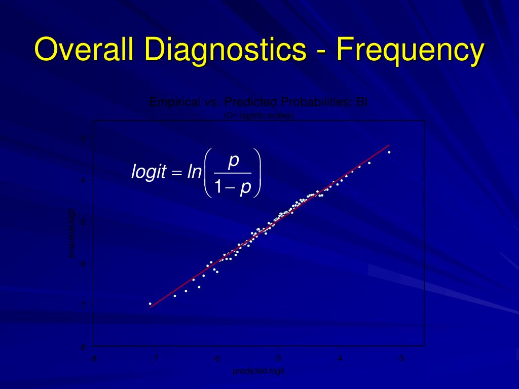 Overall Diagnostics - Frequency