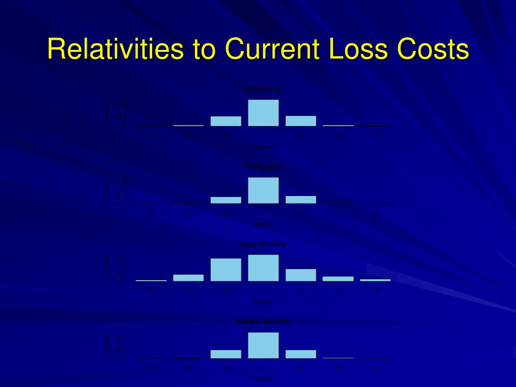 Relativities to Current Loss Costs