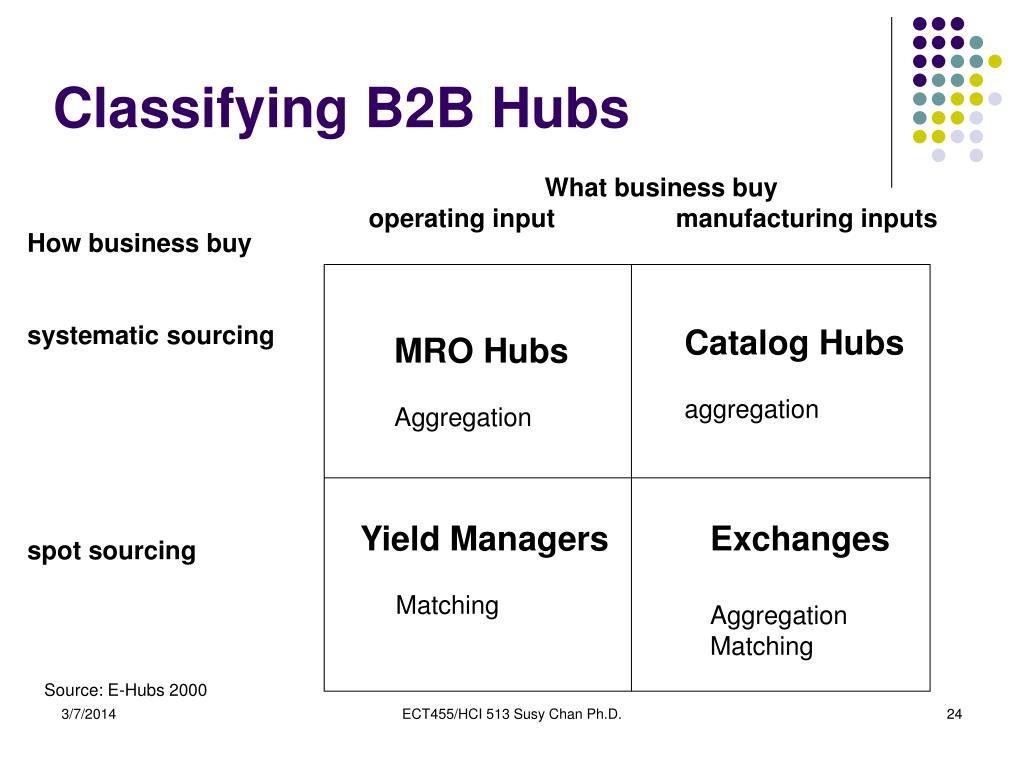 Classifying B2B Hubs