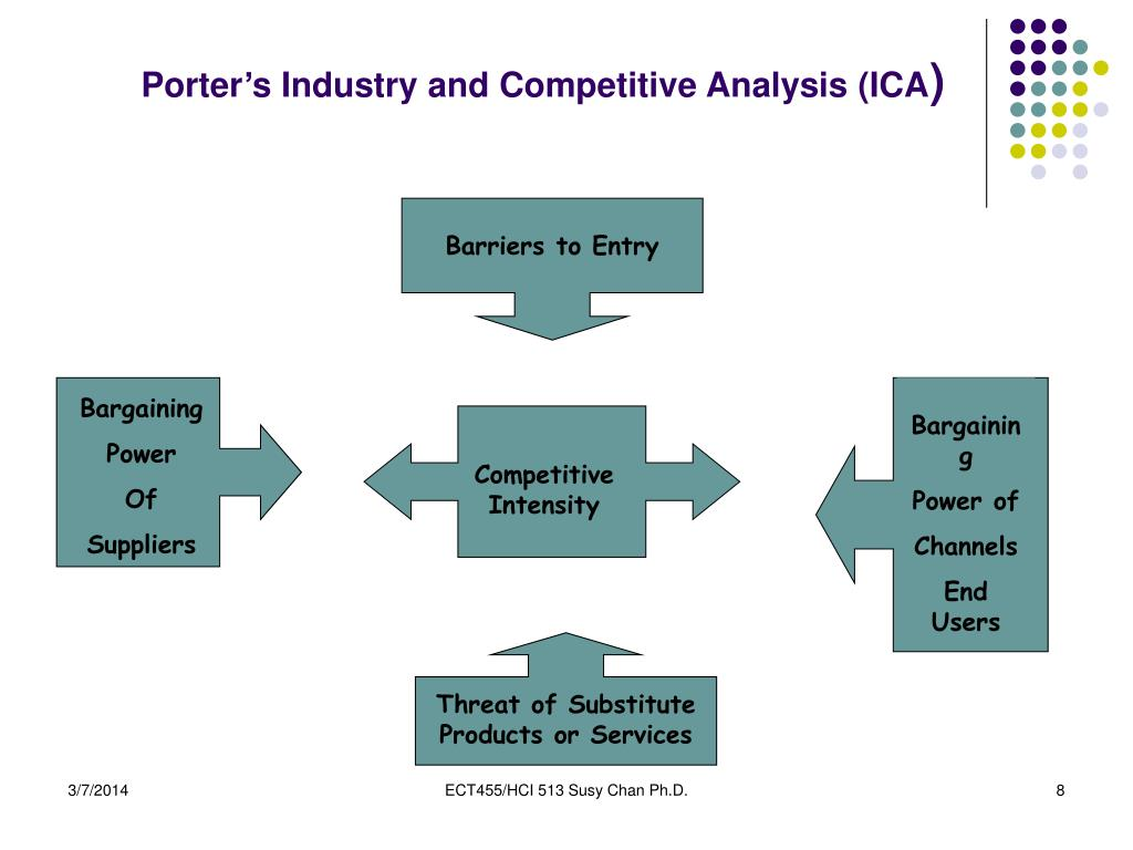 Porter's Industry and Competitive Analysis (ICA