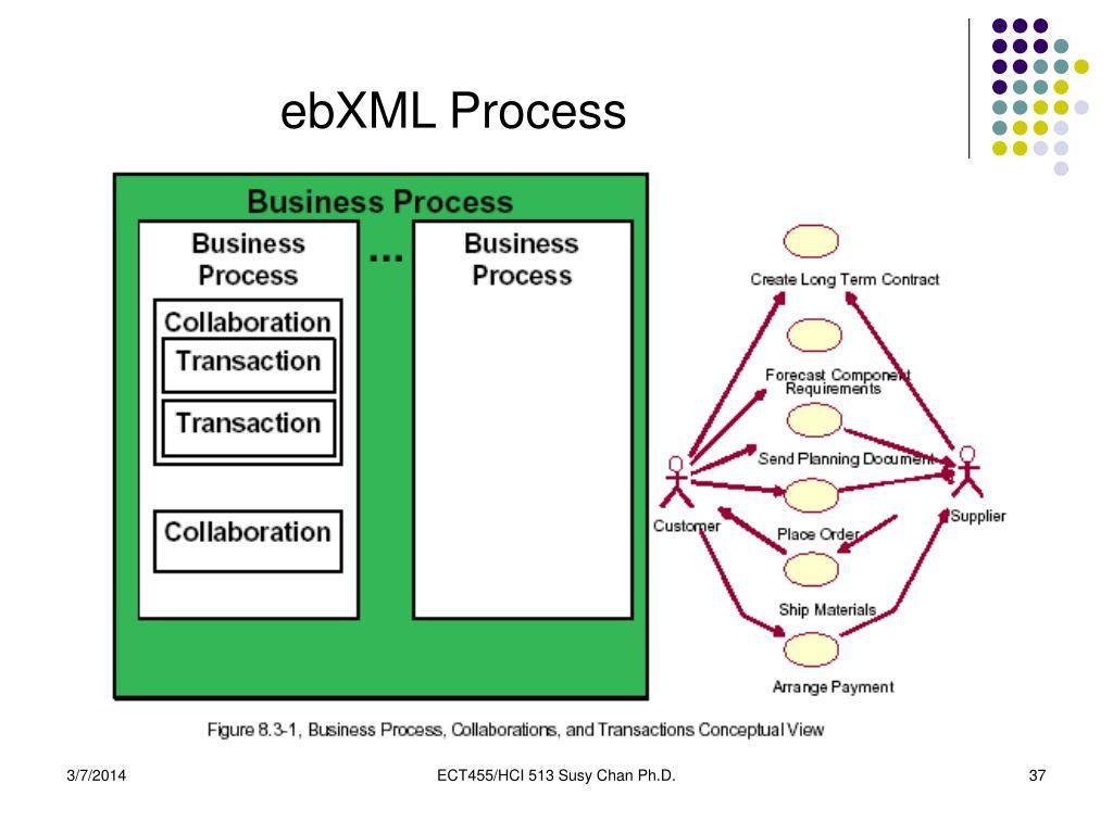 ebXML Process