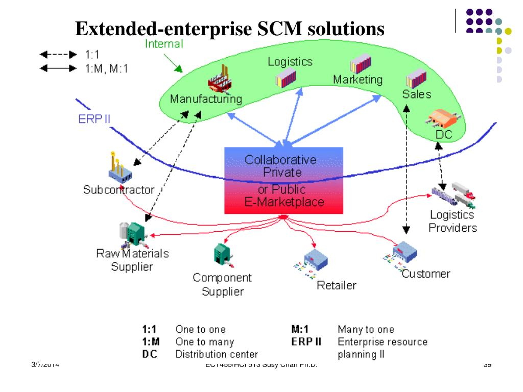 Extended-enterprise SCM solutions