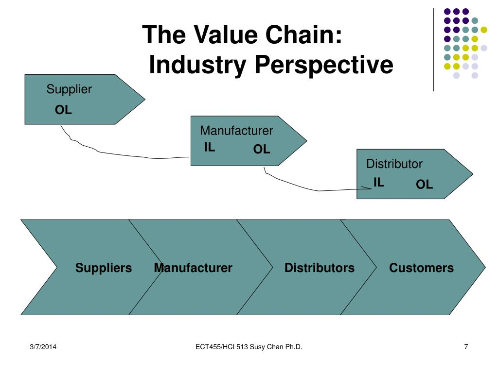 The Value Chain: