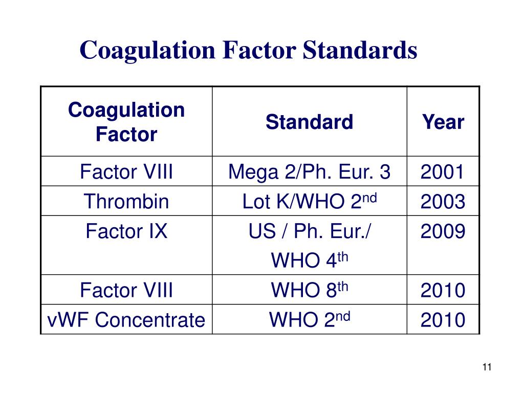 Coagulation Factor Standards