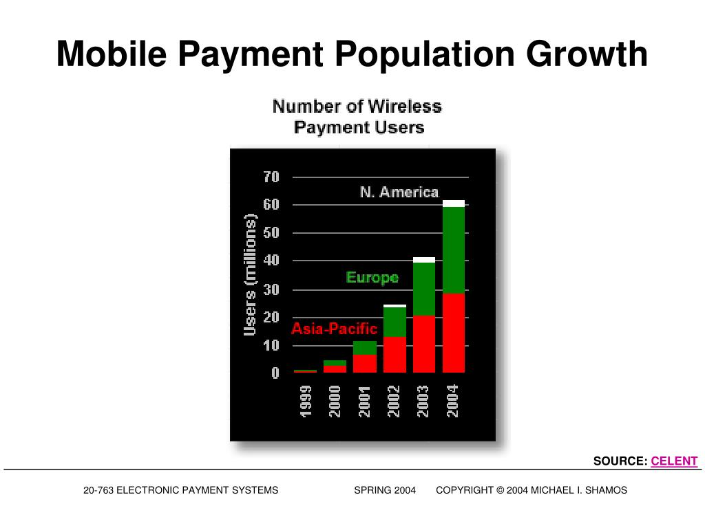Mobile Payment Population Growth