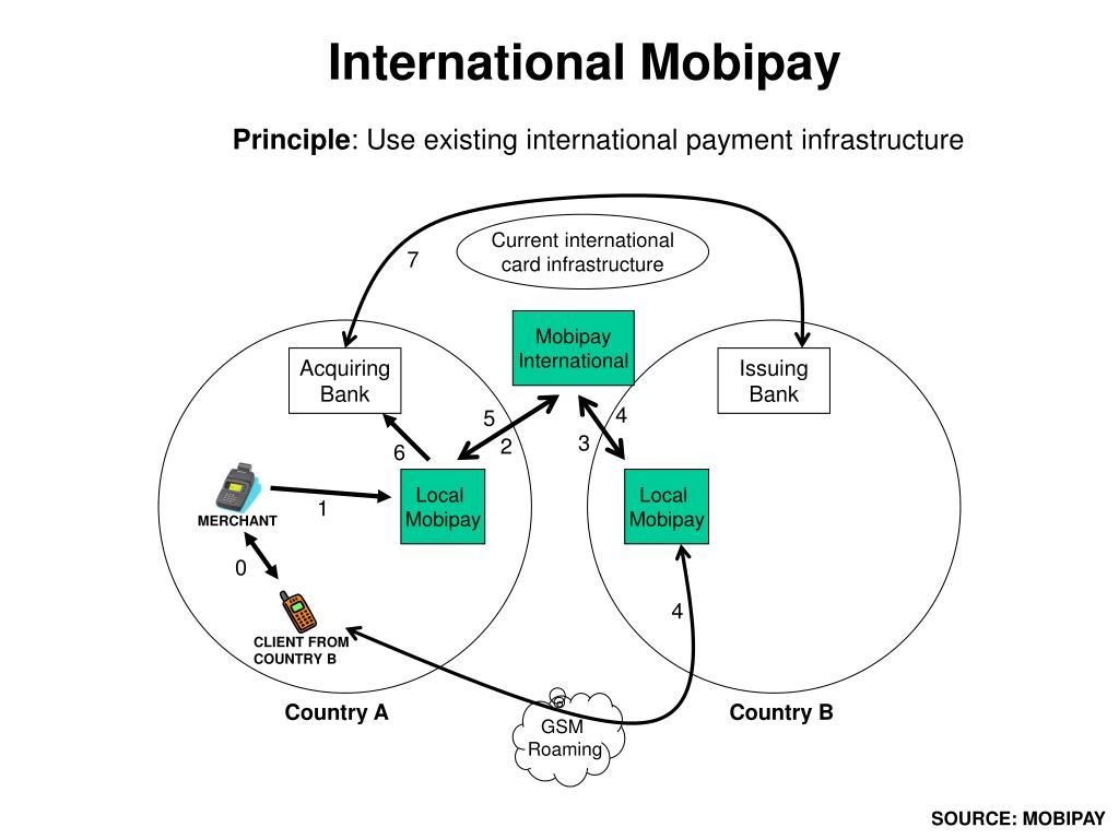 International Mobipay