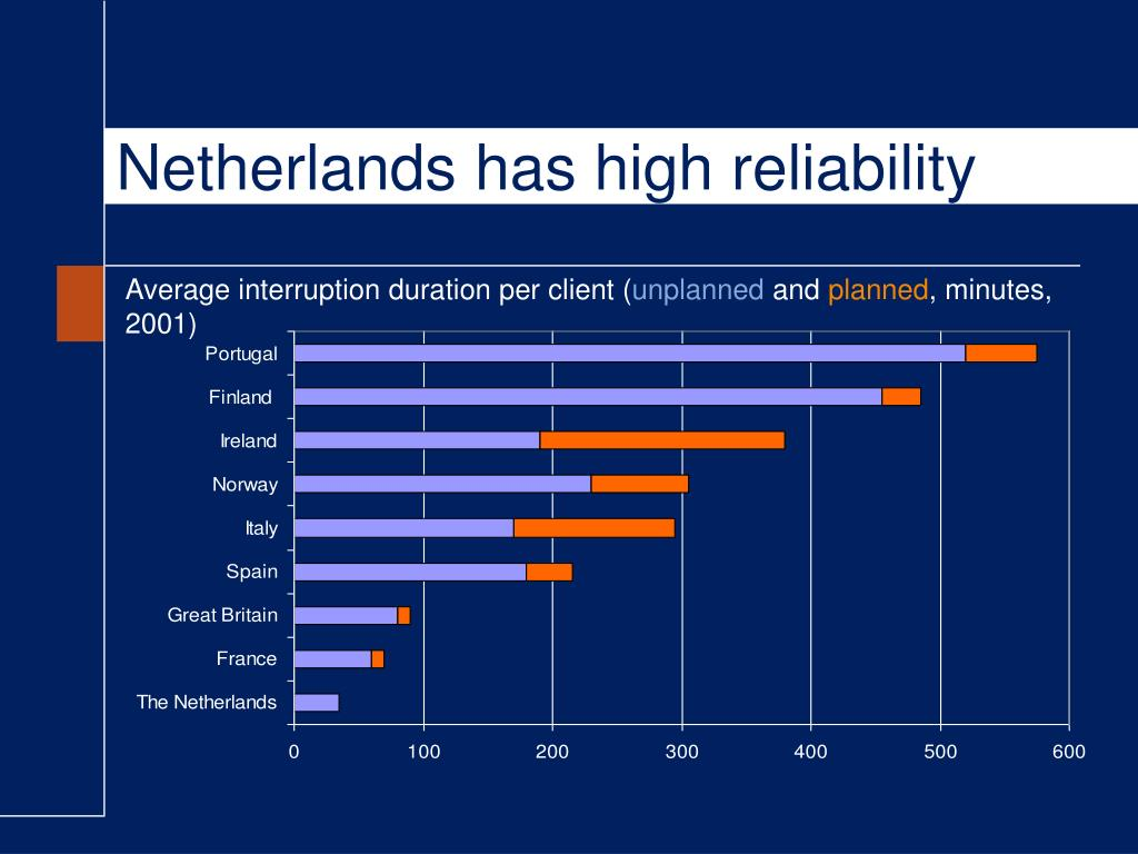 Netherlands has high reliability