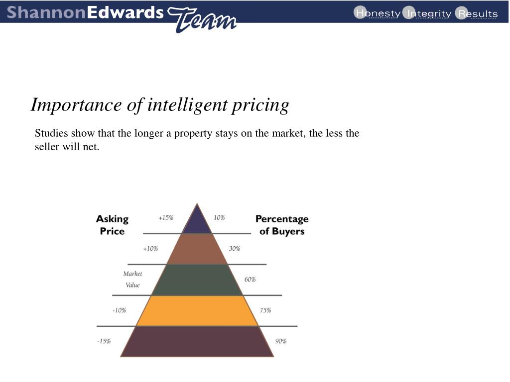 Importance of intelligent pricing