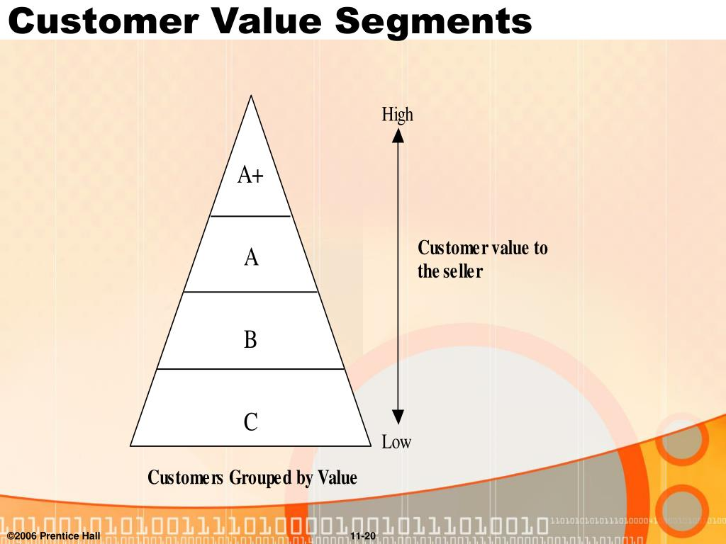 Customer Value Segments