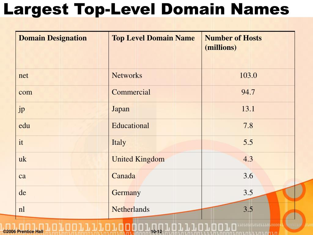 Largest Top-Level Domain Names