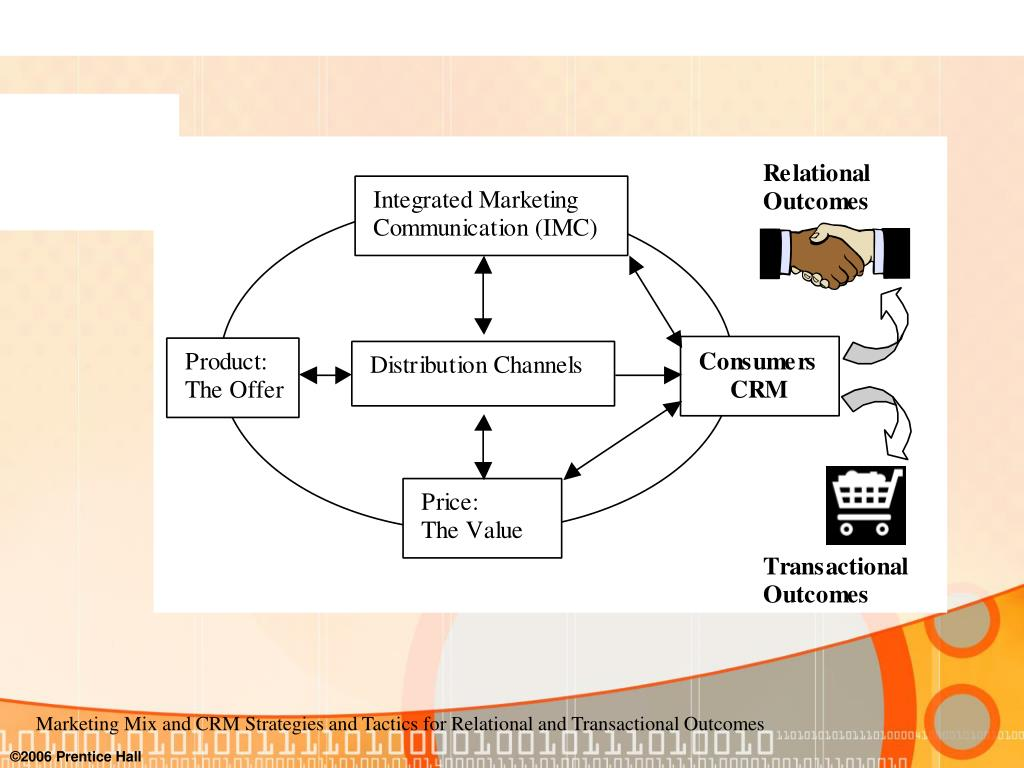 Marketing Mix and CRM Strategies and Tactics for Relational and Transactional Outcomes