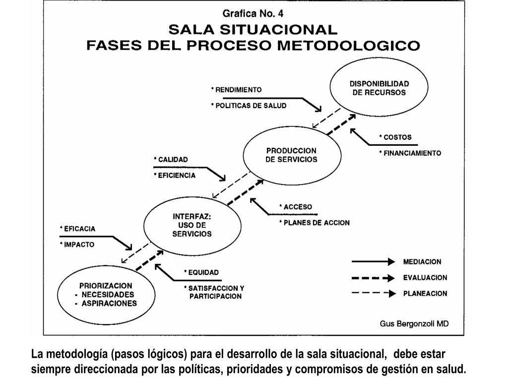 La metodología (pasos lógicos) para el desarrollo de la sala situacional,  debe estar siempre direccionada por las políticas, prioridades y compromisos de gestión en salud.