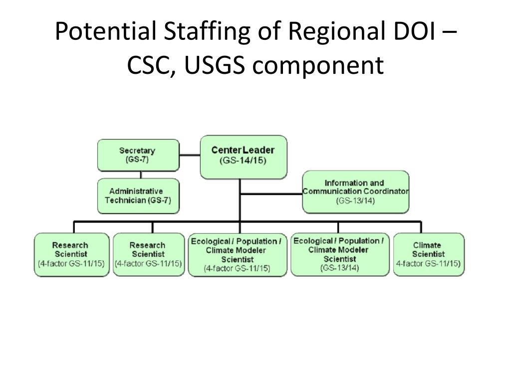 Potential Staffing of Regional DOI – CSC, USGS component