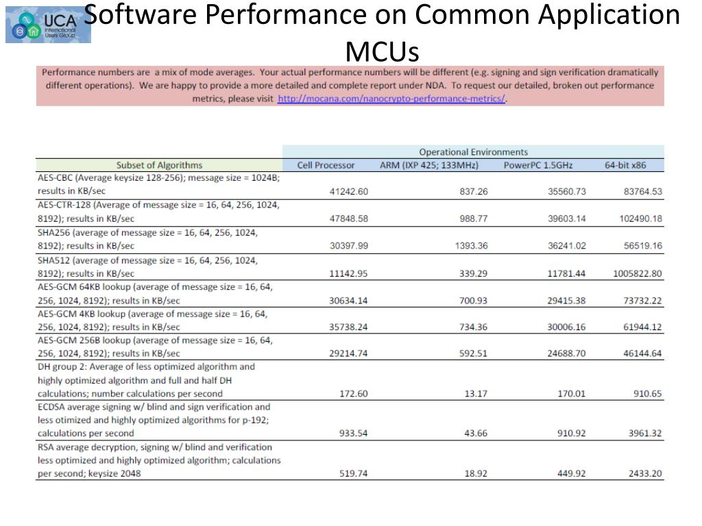 Software Performance on Common Application MCUs