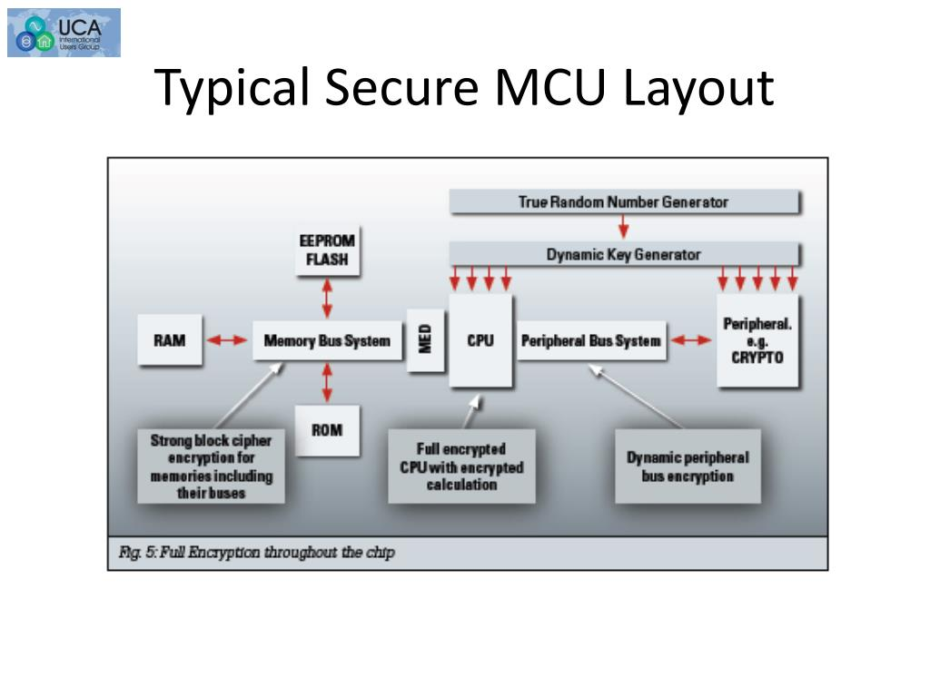 Typical Secure MCU Layout
