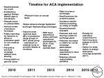 timeline for aca implementation
