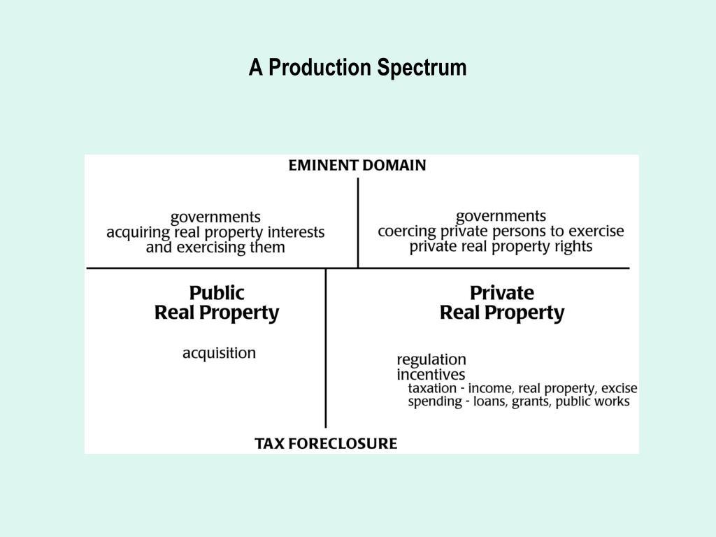 A Production Spectrum