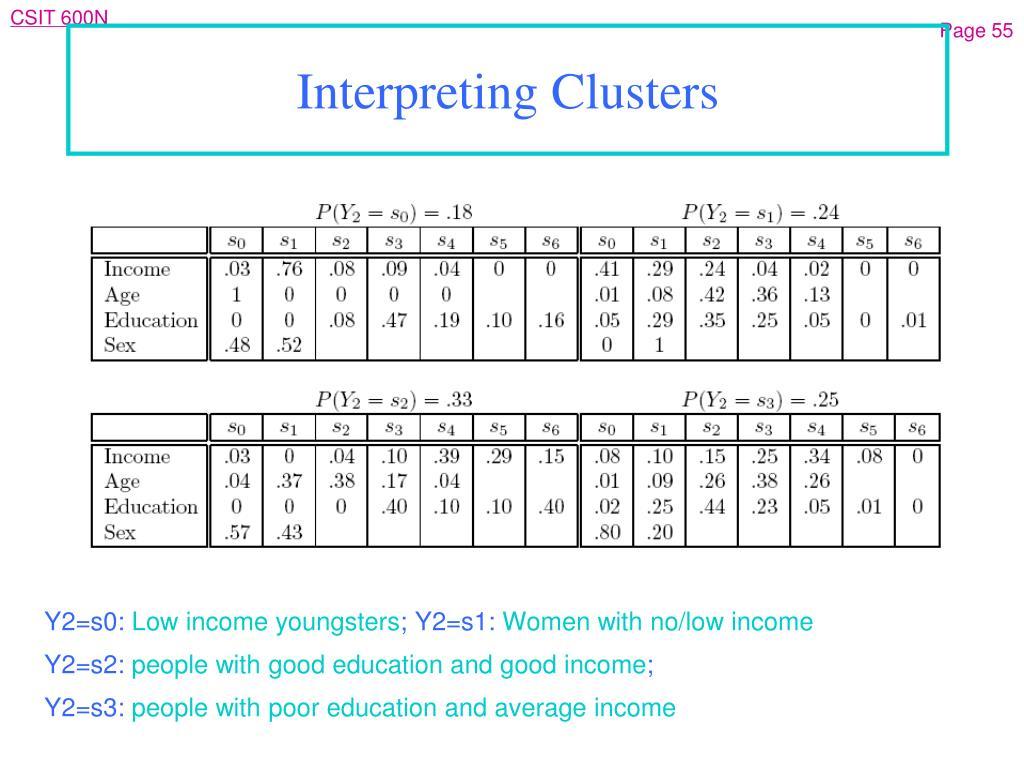 Interpreting Clusters