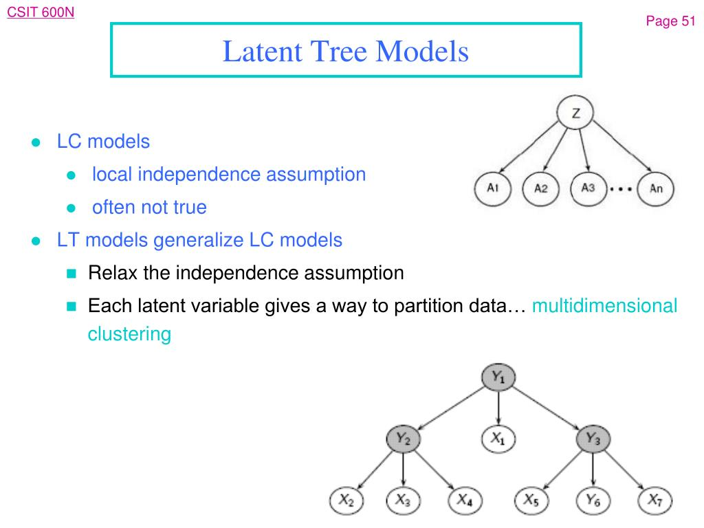 Latent Tree Models