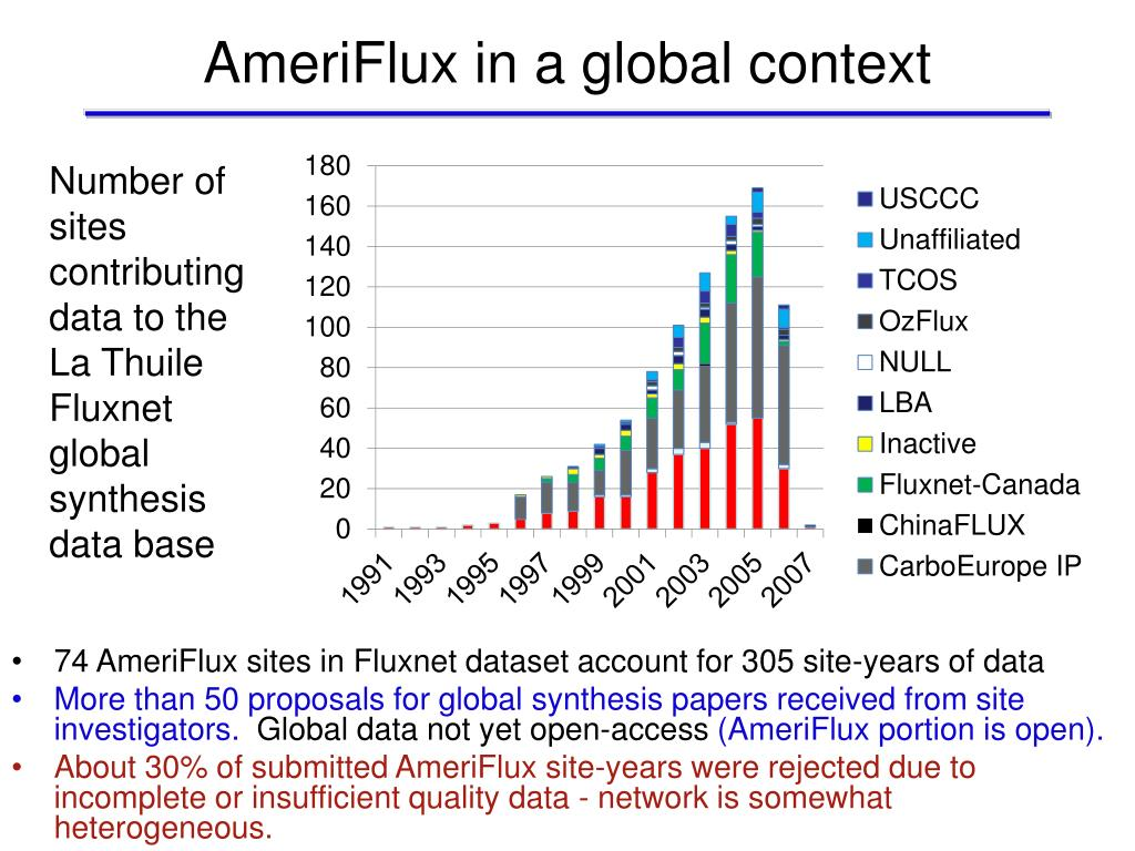 AmeriFlux in a global context