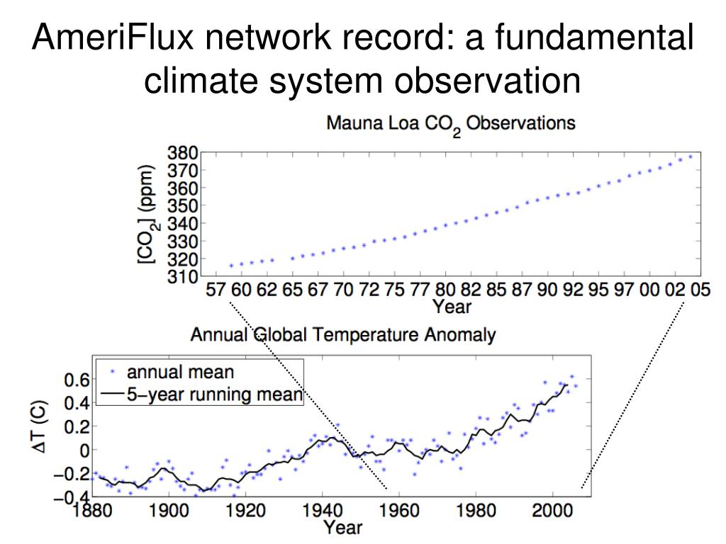 AmeriFlux network record: a fundamental climate system observation