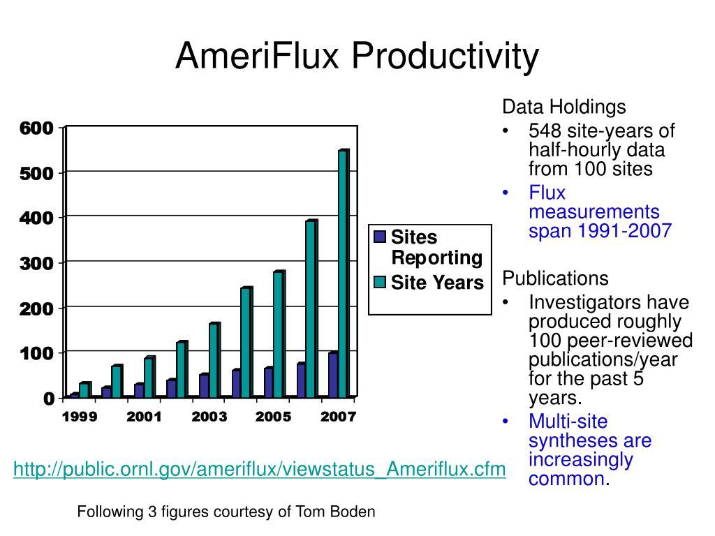 AmeriFlux Productivity